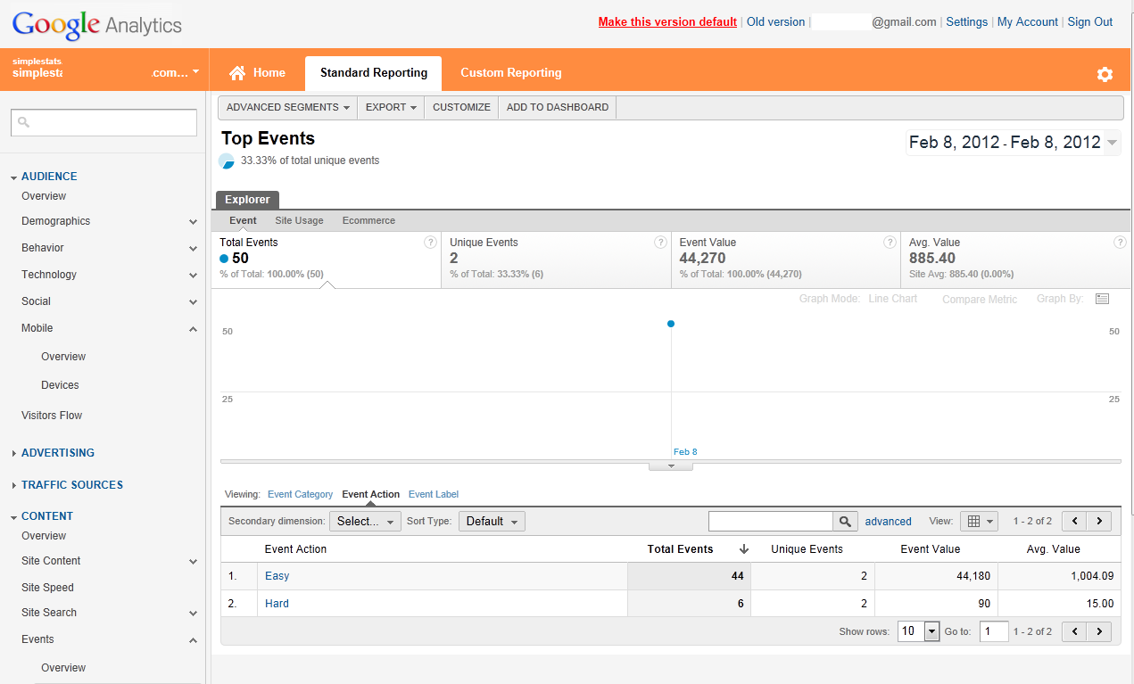 Google Analytics, Event view, showing actions