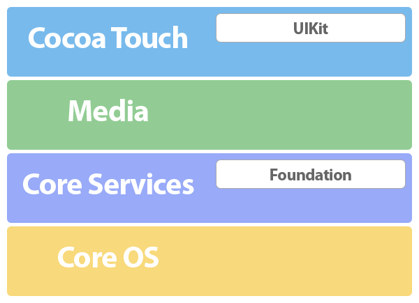 Exploring Cocoa and the iOS SDK - The iOS Architecture - Figure 1