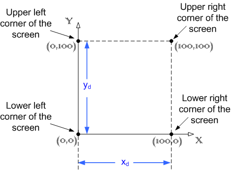 HUD Coordinate System And Screen Dimensions