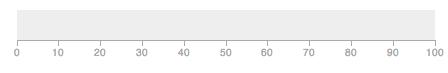 Default Bullet Chart
