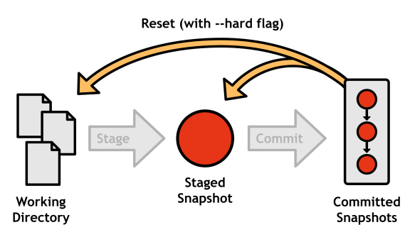 Figure 12: Resetting all uncommitted changes