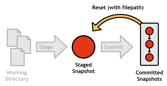Figure 14: Unstaging a file with git reset