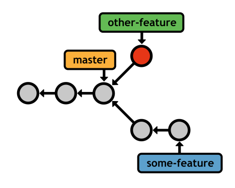 Figure 22: Developing multiple features in parallel