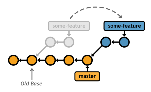 Figure 31: Rebasing some-feature onto the master branch