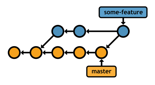 Figure 32: Integrating master into some-feature with a 3-way merge