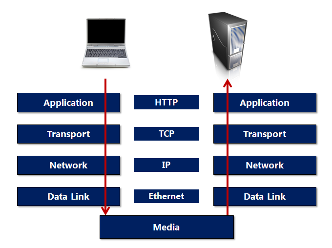 Figure 4 Protocol layers