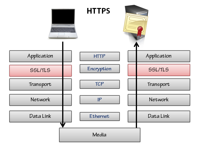 Figure 9: Secure HTTP protocol layers