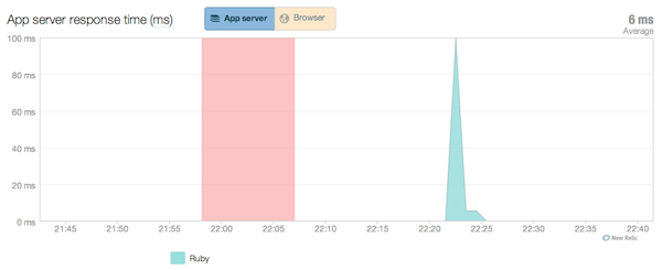 newrelic_availability_overview