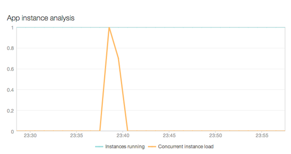 newrelic_capacity_instance_analysis
