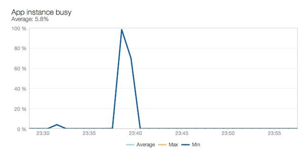 newrelic_capacity_instance_busy