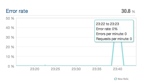 newrelic_error_overview