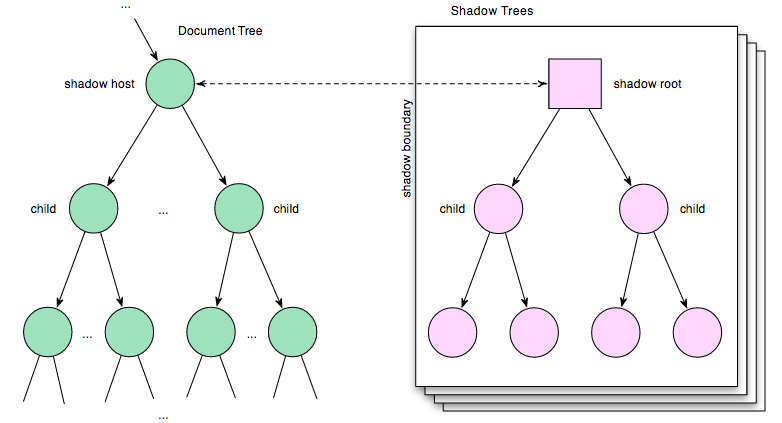 Normal Document Tree & Shadow DOM Subtrees
