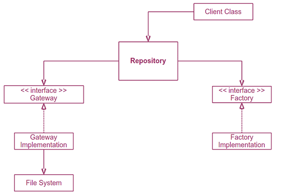 Database Mapper Design Pattern