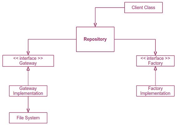 UMLRepository