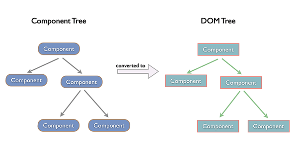 component-dom-tree