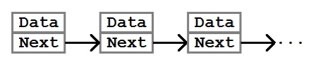 A linked list node contains data and a property pointing to the next node