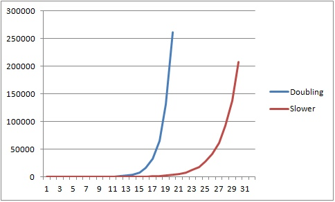 The growth curve for MonoRotor versus Java for 200000 items