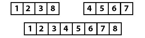 Array sorted into groups of four top and the completed sort bottom
