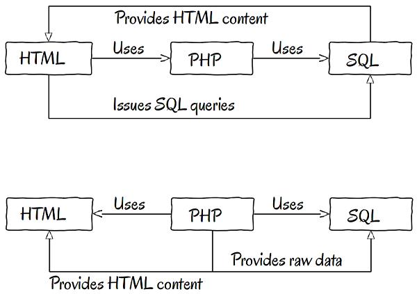 html-php-sql-cross-dependencies