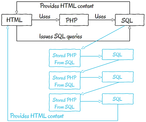 html-php-sql-stored-procedures