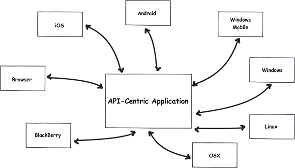 API-Centric Application Diagram