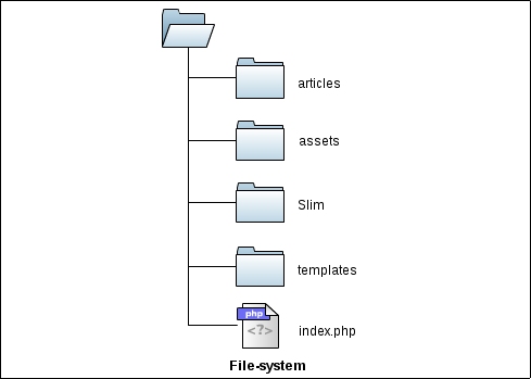 how to create filesystem in linux step by step