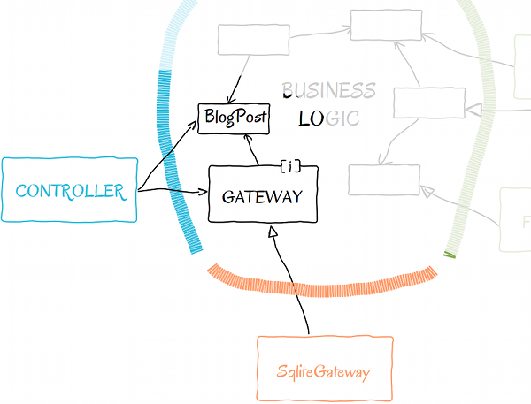 Gateway in high level schema