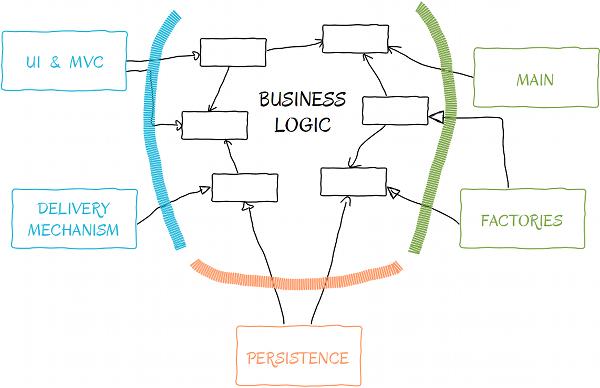 High level schema