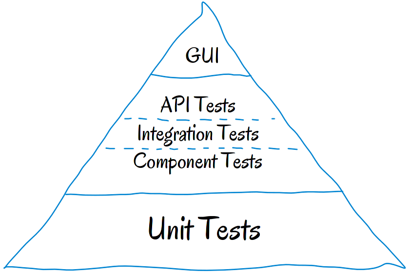 Detailed Testing Pyramid