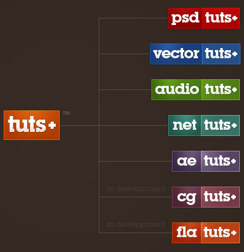 Preview for Learn How to Style Articles for Print and Email