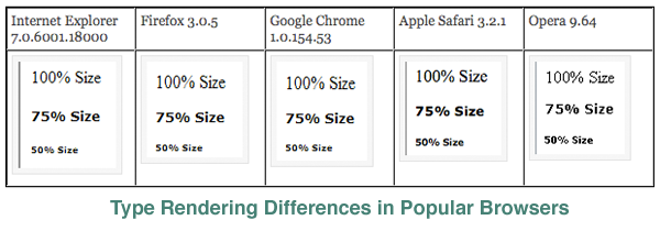 Type Rendering Comparison