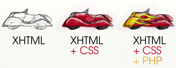 Supercharging XHTMLCSS