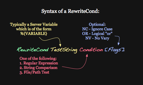 Syntax of RewriteCond