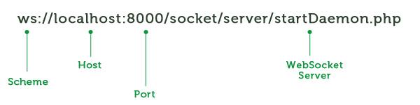 Start Using HTML5 WebSockets Today