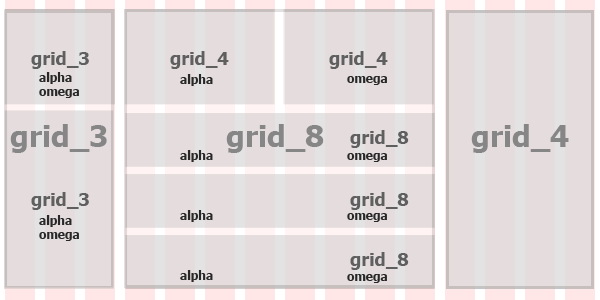 blocks of content to demonstrate alpha & omega and nested divs