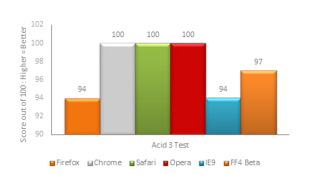 Acid3 Benchmark Results