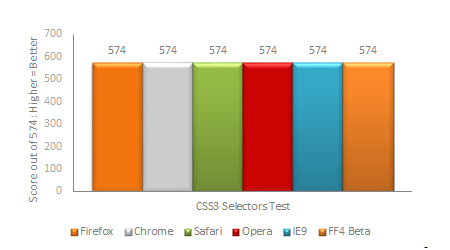 CSS3 Selectors Benchmark Results