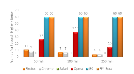 FishIE Benchmark Results