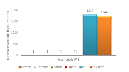 Psychedelic Benchmark Results