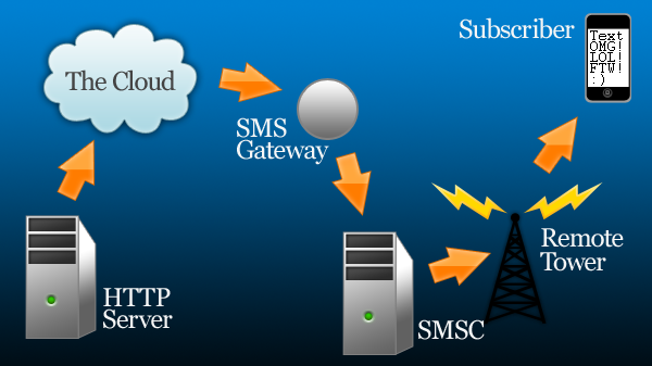 how to send sms to multiple contacts through internet