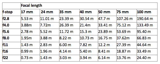 hyperfocal distance depth of field