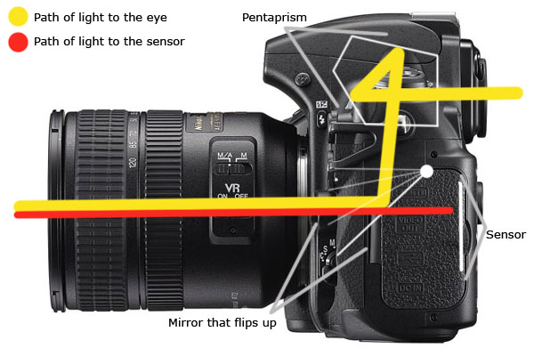 camera systems explained