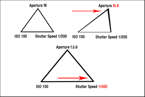 beginner's guide to exposure