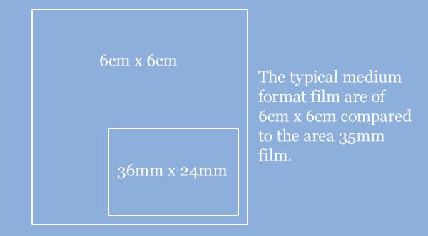 how to develop medium format film