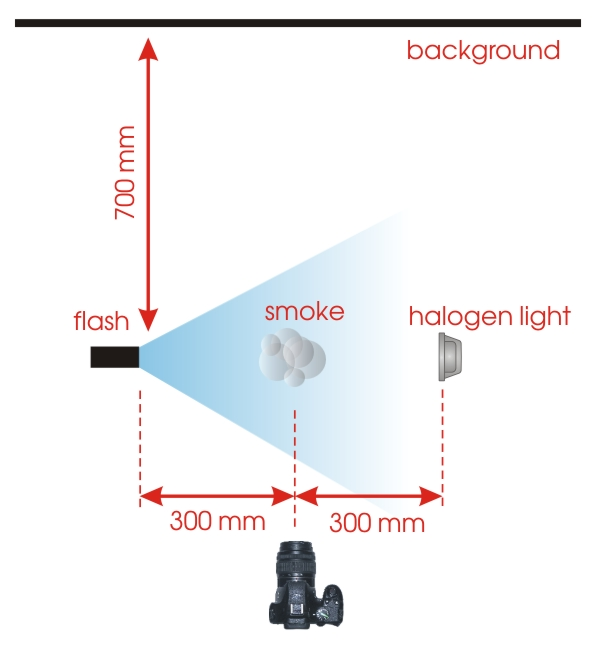 diagram showing the layout of the camera flash lighting and background