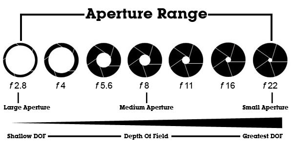 depth of field and aperture relationship problems