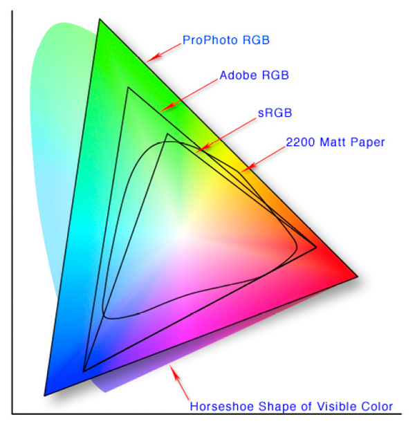 from to print rgb cmyk color part 1