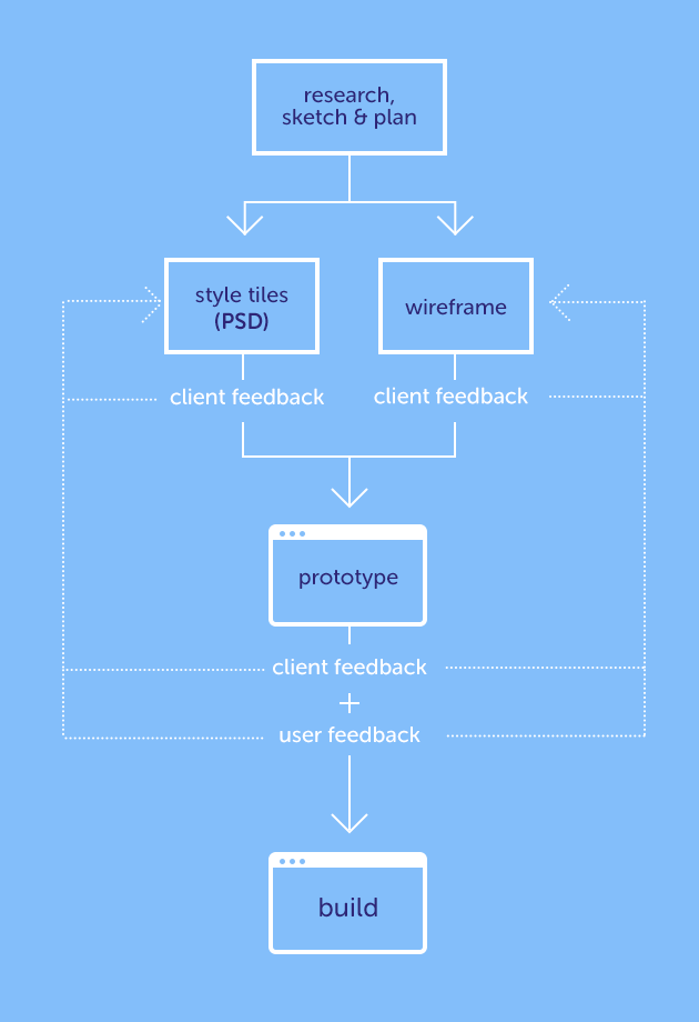 photoshop-and-web-design-modular-workflow