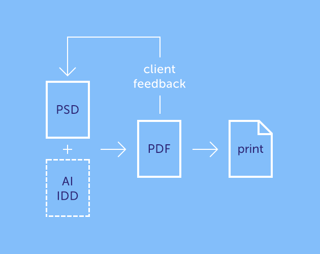photoshop-and-web-design-print-workflow
