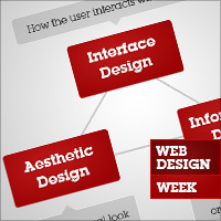 The 3 Components of Good Web Design